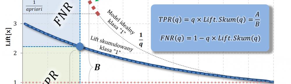 TPR i FNR na bazie Liftu Skumulowanego