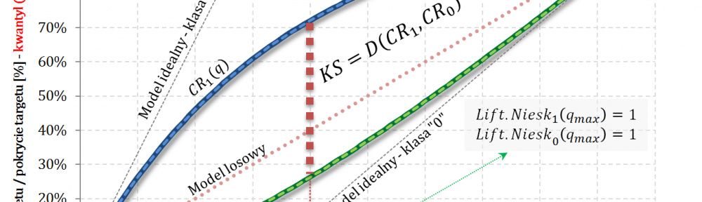 Captured Response - klasa klasa pozytywna i klasa negatywna - Statystyka KS Kołmogorowa-Smirnowa