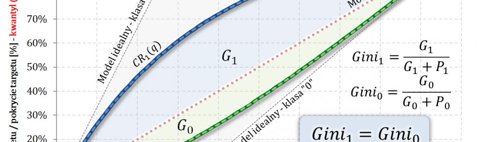 Wskaźnik Giniego dla klasy pozytywnej + Wskaźnik Giniego dla klasy negatywnej 0