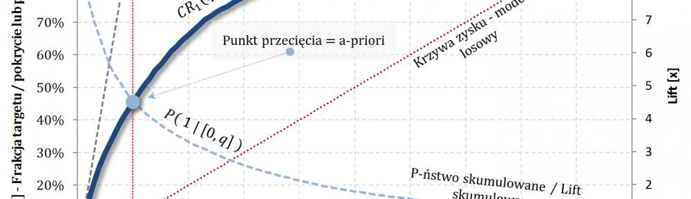 TPR vs Precision